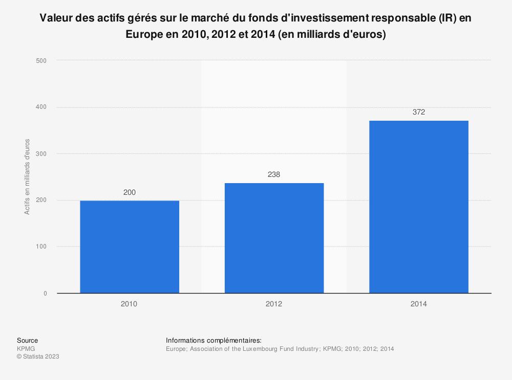 Statistique: Valeur des actifs gérés sur le marché du fonds d'investissement responsable (IR) en Europe en 2010, 2012 et 2014 (en milliards d'euros) | Statista