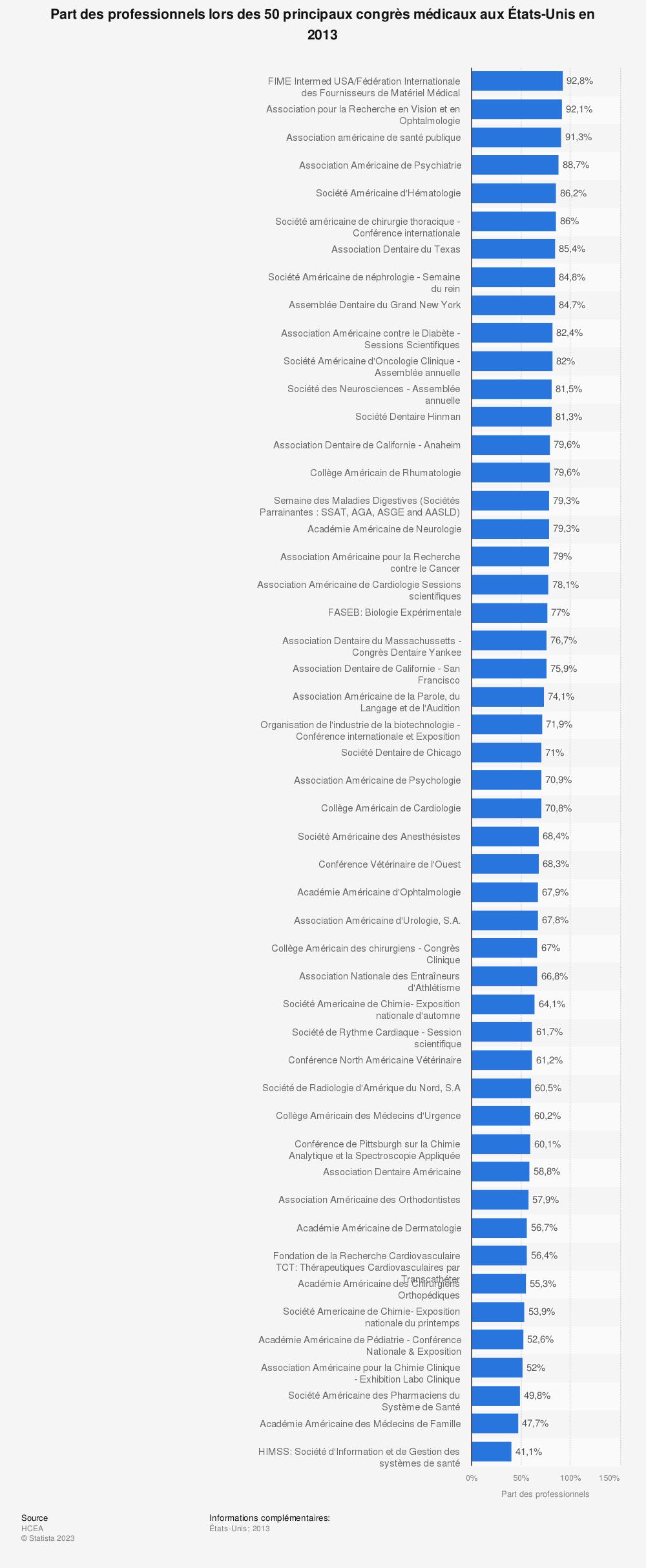 Statistique: Part des professionnels lors des 50principaux congrès médicaux aux États-Unis en 2013 | Statista