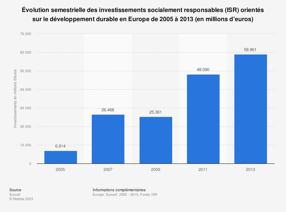 Statistique: Évolution semestrielle des investissements socialement responsables (ISR) orientés sur le développement durable en Europe de 2005 à 2013 (en millions d'euros) | Statista