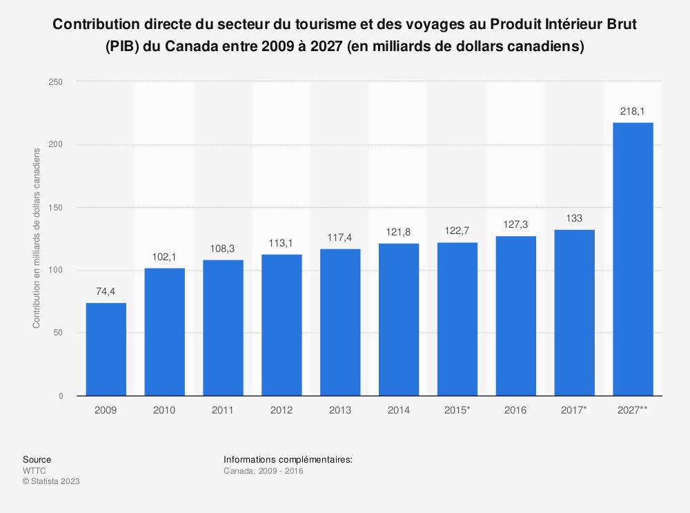 Statistique: Contribution directe du secteur du tourisme et des voyages au Produit Intérieur Brut (PIB) du Canada entre 2009 à 2027 (en milliards de dollars canadiens) | Statista
