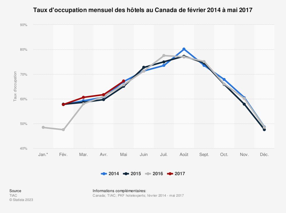 Statistique: Taux d'occupation mensuel des hôtels au Canada de février 2014 à mai 2017 | Statista