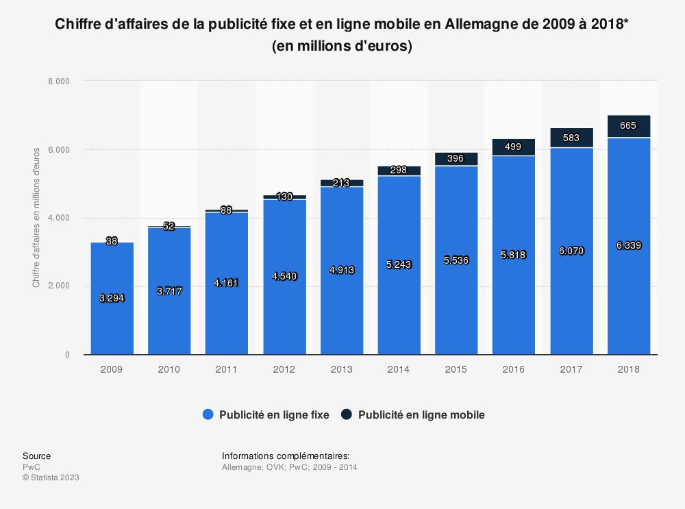 Statistique: Chiffre d'affaires de la publicité fixe et en ligne mobile en Allemagne de 2009 à 2018* (en millions d'euros) | Statista