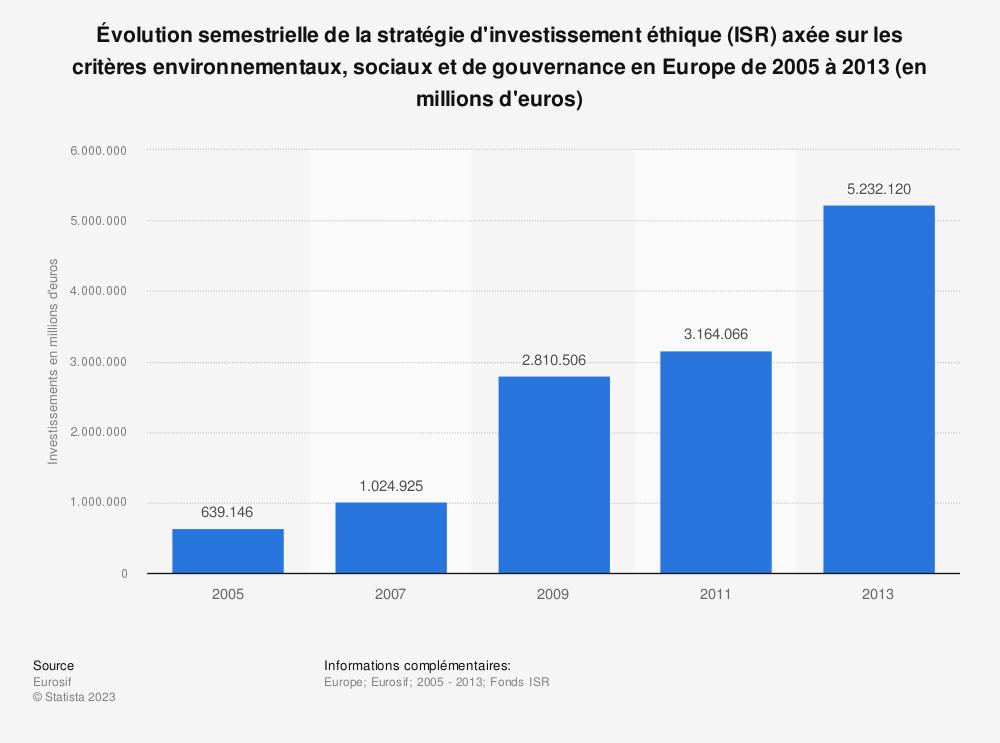 Statistique: Évolution semestrielle de la stratégie d'investissement éthique (ISR) axée sur les critères environnementaux, sociaux et de gouvernance enEurope de2005 à2013 (en millions d'euros) | Statista