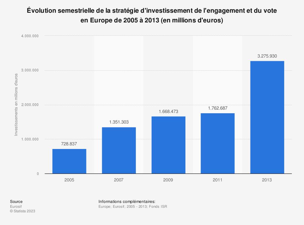 Statistique: Évolution semestrielle de la stratégie d'investissement de l'engagement et du vote enEurope de2005 à2013 (en millions d'euros) | Statista