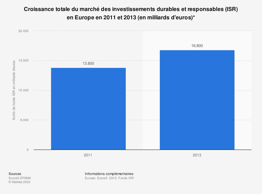 Statistique: Croissance totale du marché des investissements durables et responsables (ISR) enEurope en2011 et2013 (en milliards d'euros)* | Statista