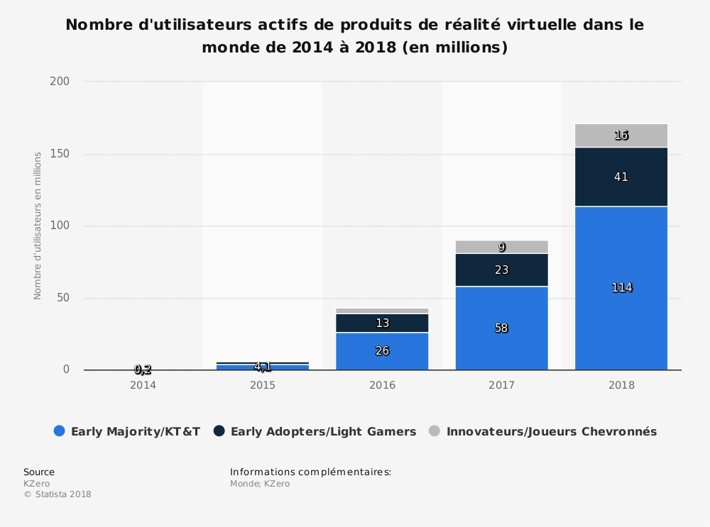 Statistique: Nombre d'utilisateurs actifs de produits de réalité virtuelle dans le monde de2014 à2018 (en millions) | Statista