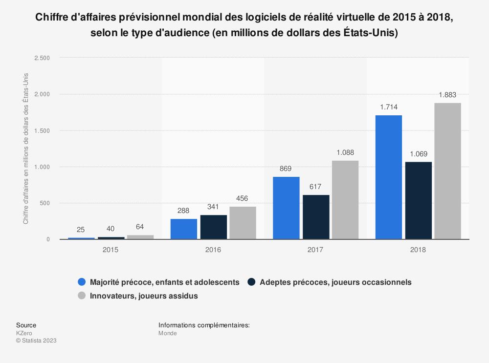 Statistique: Chiffre d'affaires prévisionnel mondial des logiciels de réalité virtuelle de2015 à 2018, selon le type d'audience (en millions de dollars desÉtats-Unis) | Statista