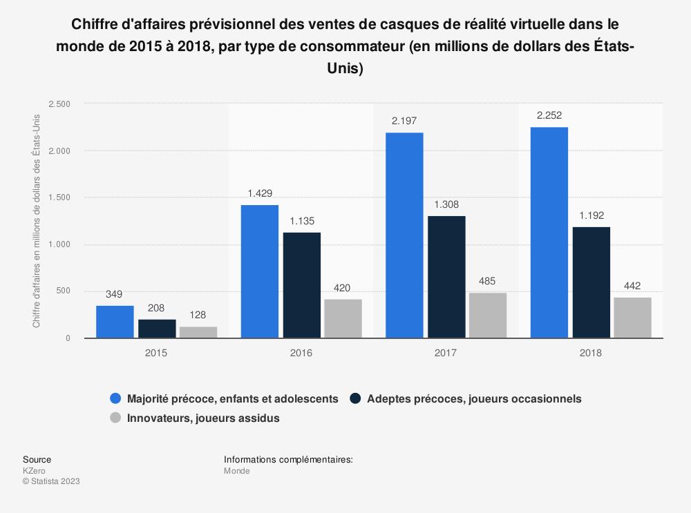 Statistique: Chiffre d'affaires prévisionnel des ventes de casques de réalité virtuelle dans le monde de2015 à2018, par type de consommateur (en millions de dollars desÉtats-Unis) | Statista