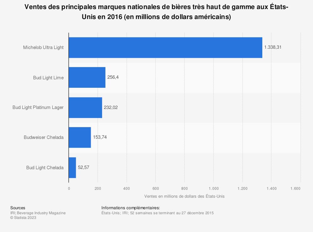 Statistique: Ventes des principales marques nationales de bières très haut de gamme auxÉtats-Unis en2016 (en millions de dollars américains) | Statista