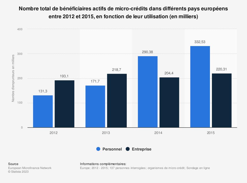 Statistique: Nombre total de bénéficiaires actifs de micro-crédits dans différents pays européens entre2012 et 2015, en fonction de leur utilisation (en milliers) | Statista