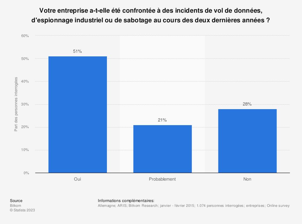 Statistique: Votre entreprise a-t-elle été confrontée à des incidents de vol de données, d'espionnage industriel ou de sabotage au cours des deux dernières années? | Statista