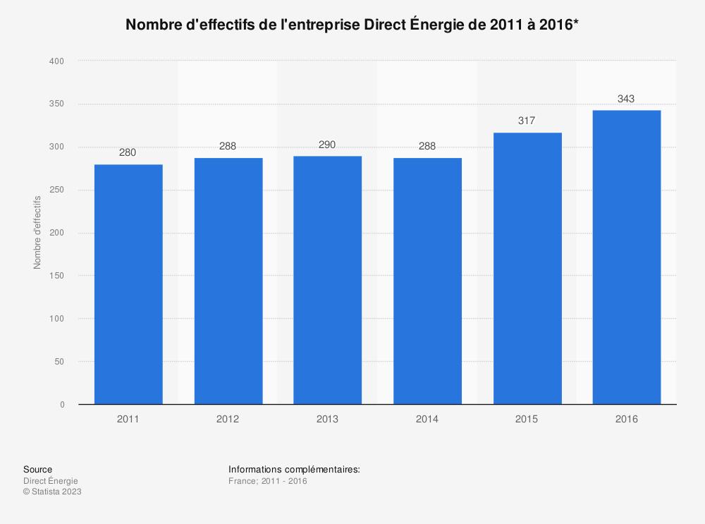 Statistique: Nombre d'effectifs de l'entreprise Direct Énergie de 2011 à 2016* | Statista
