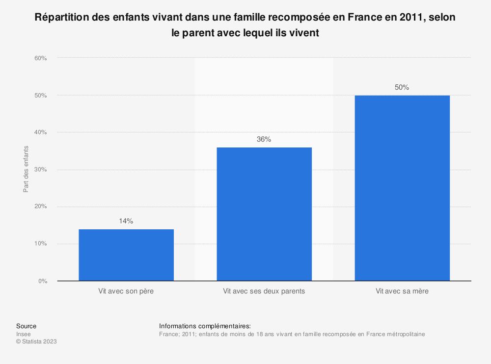 Statistique: Répartition des enfants vivant dans une famille recomposée en France en 2011, selon le parent avec lequel ils vivent | Statista