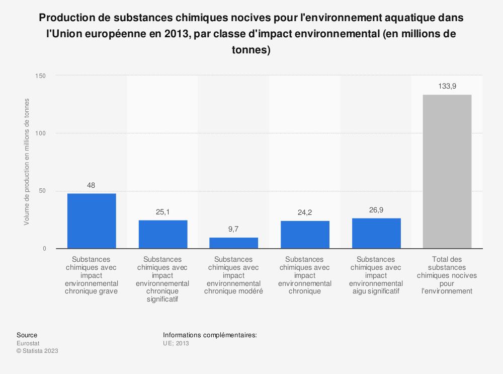 Statistique: Production de substances chimiques nocives pour l'environnement aquatique dans l'Union européenne en 2013, par classe d'impact environnemental (en millions de tonnes) | Statista