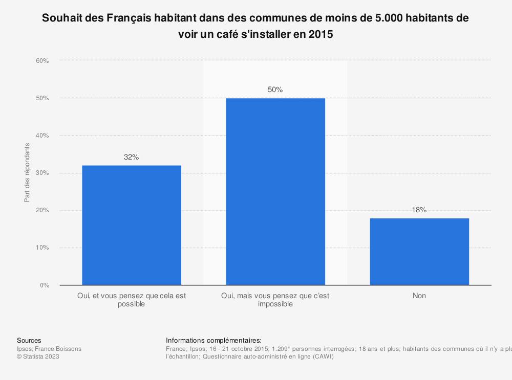 Statistique: Souhait des Français habitant dans des communes de moins de 5.000 habitants de voir un café s'installer en 2015 | Statista