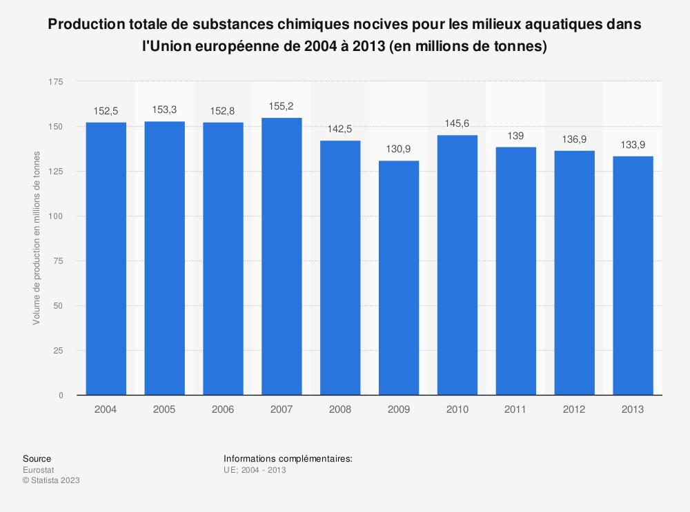 Statistique: Production totale de substances chimiques nocives pour les milieux aquatiques dans l'Union européenne de 2004 à 2013 (en millions de tonnes) | Statista