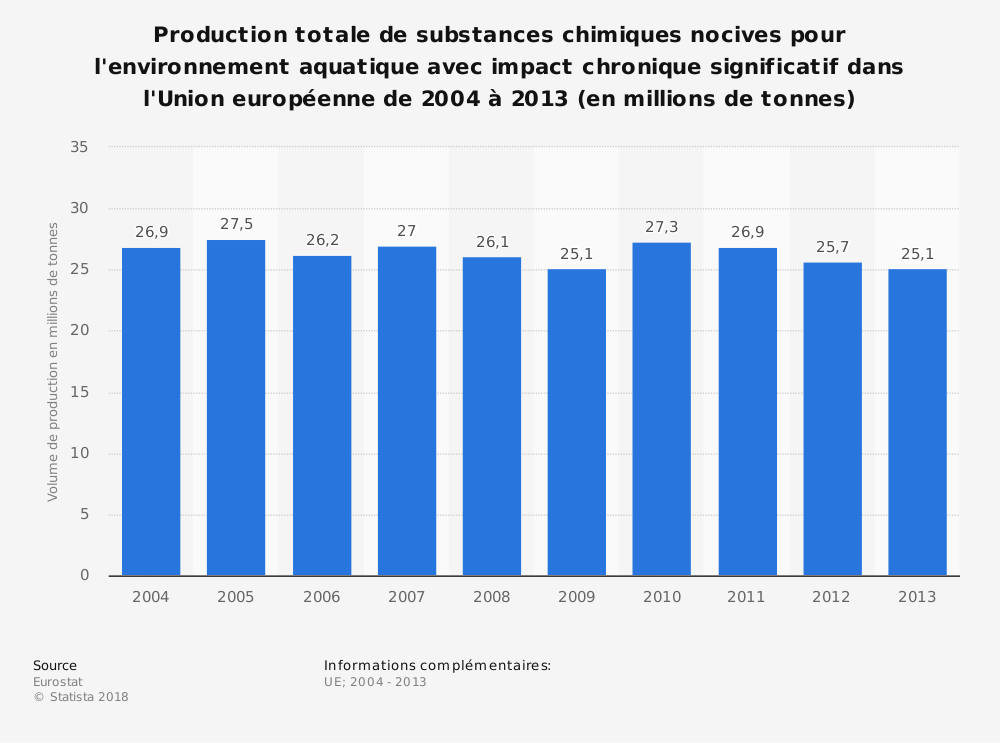 Statistique: Production totale de substances chimiques nocives pour l'environnement aquatique avec impact chronique significatif dans l'Union européenne de 2004 à 2013 (en millions de tonnes) | Statista