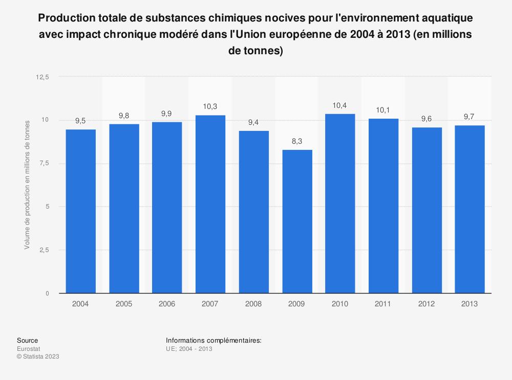Statistique: Production totale de substances chimiques nocives pour l'environnement aquatique avec impact chronique modéré dans l'Union européenne de 2004 à 2013 (en millions de tonnes) | Statista