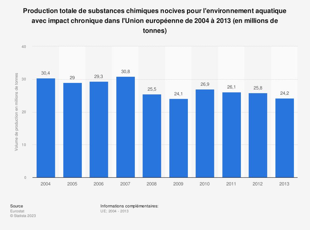 Statistique: Production totale de substances chimiques nocives pour l'environnement aquatique avec impact chronique dans l'Union européenne de 2004 à 2013 (en millions de tonnes) | Statista