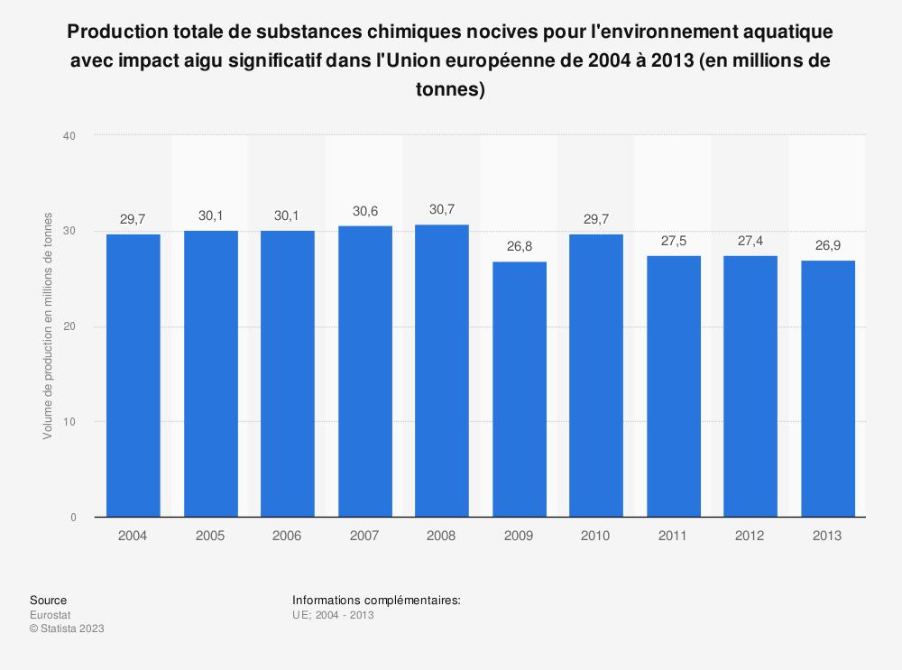 Statistique: Production totale de substances chimiques nocives pour l'environnement aquatique avec impact aigu significatif dans l'Union européenne de 2004 à 2013 (en millions de tonnes) | Statista
