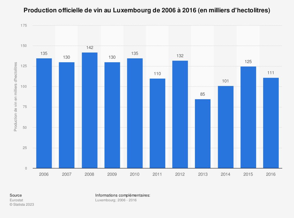 Statistique: Production officielle de vin au Luxembourg de 2006 à 2016 (en milliers d'hectolitres) | Statista