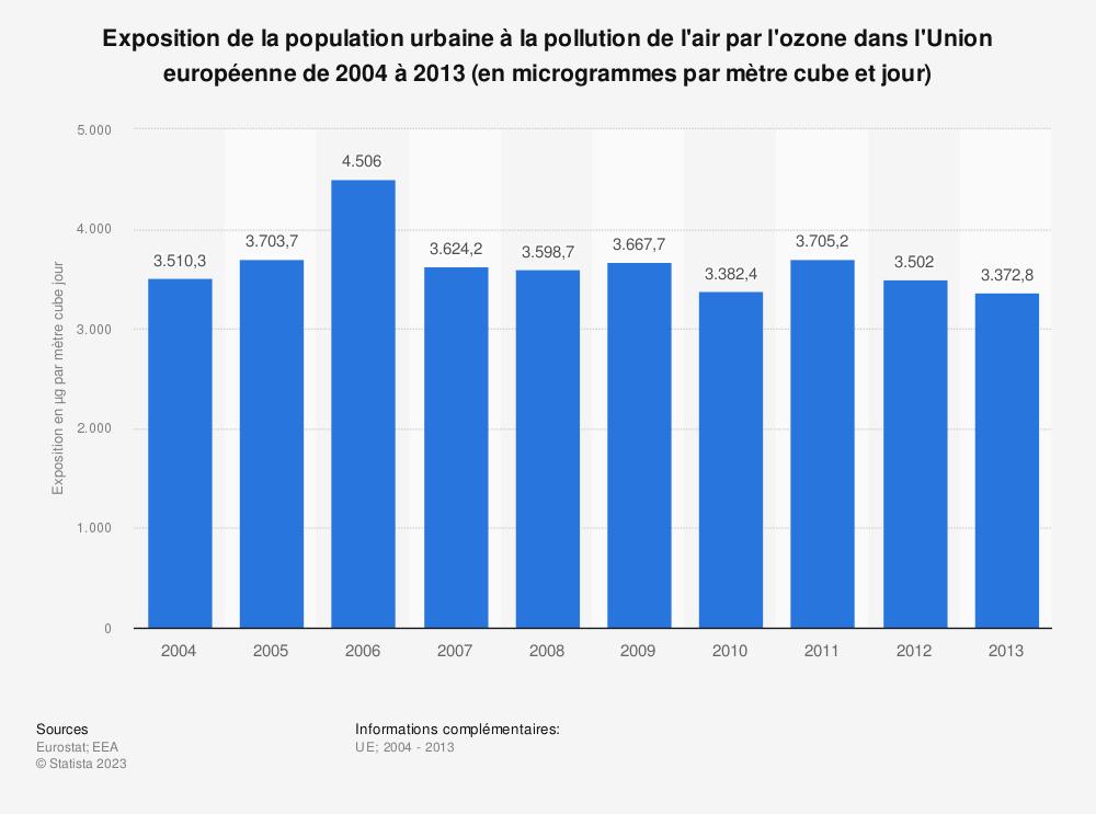 Statistique: Exposition de la population urbaine à la pollution de l'air par l'ozone dans l'Union européenne de 2004 à 2013 (en microgrammes par mètre cube et jour) | Statista