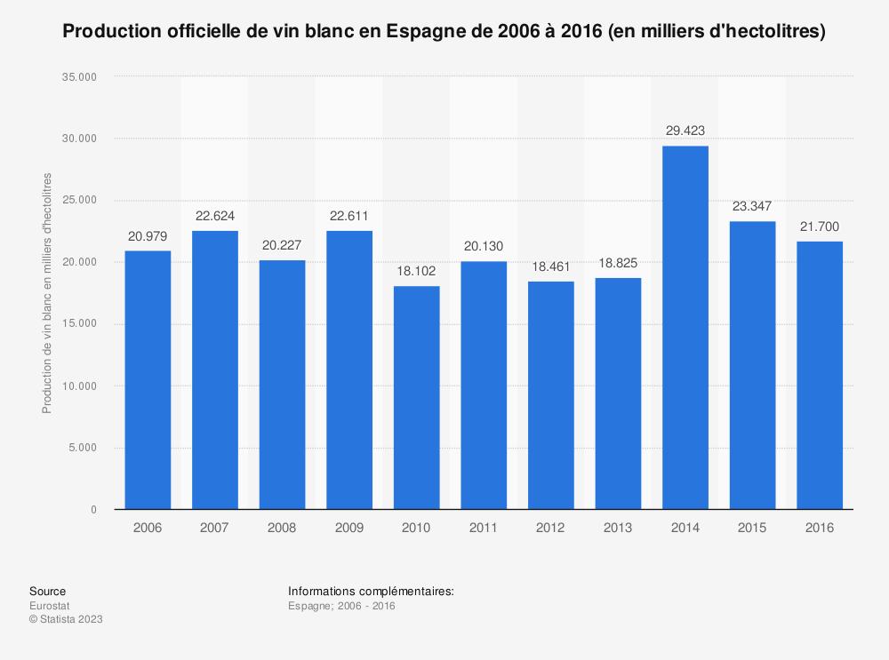 Statistique: Production officielle de vin blanc en Espagne de 2006 à 2016 (en milliers d'hectolitres) | Statista