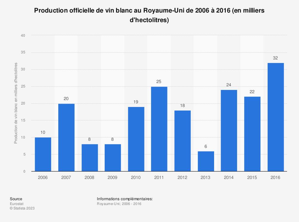 Statistique: Production officielle de vin blanc au Royaume-Uni de 2006 à 2016 (en milliers d'hectolitres) | Statista