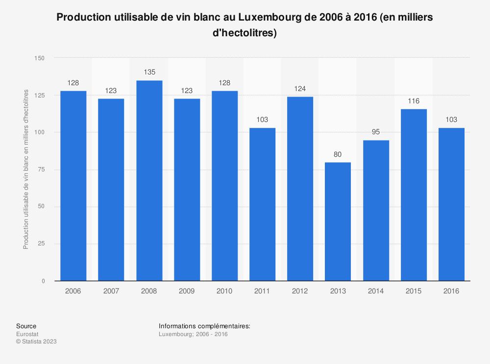 Statistique: Production utilisable de vin blanc au Luxembourg de 2006 à 2016 (en milliers d'hectolitres) | Statista