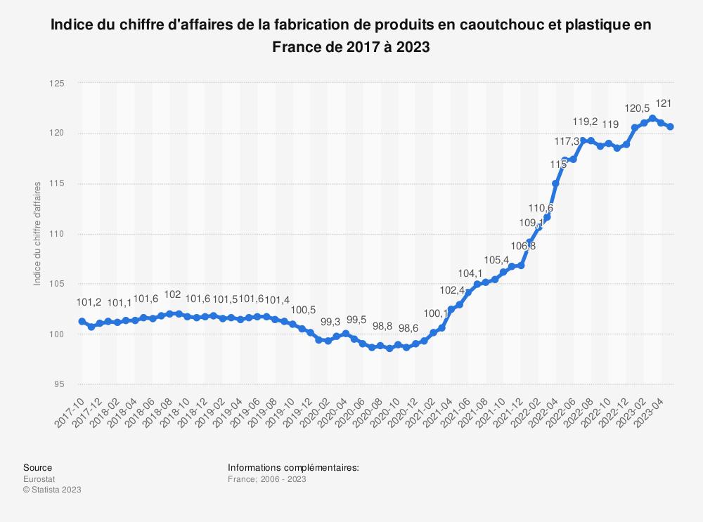 Statistique: Indice du chiffre d'affaires de la fabrication de produits en caoutchouc et plastique en France de 2006 à 2017 | Statista