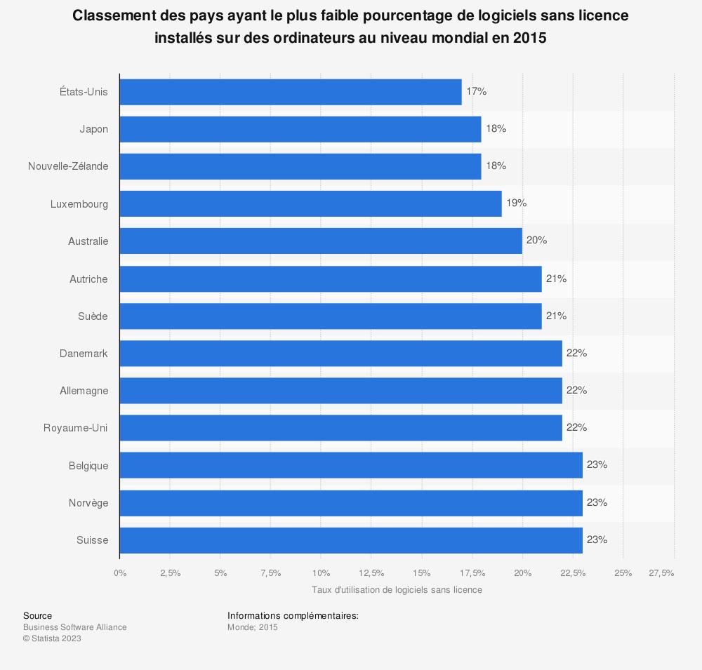 Statistique: Classement des pays ayant le plus faible pourcentage de logiciels sans licence installés sur des ordinateurs au niveau mondial en 2015 | Statista