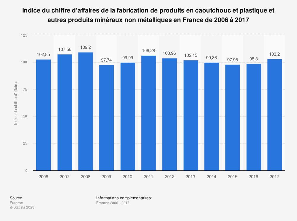 Statistique: Indice du chiffre d'affaires de la fabrication de produits en caoutchouc et plastique et autres produits minéraux non métalliques en France de 2006 à 2017 | Statista