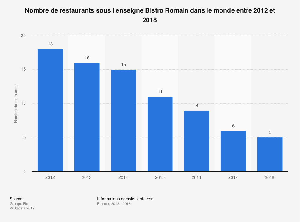 Statistique: Nombre de restaurants sous l'enseigne Bistro Romain dans le monde entre 2012 et 2018 | Statista