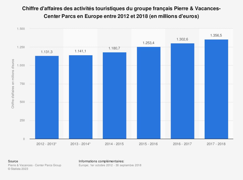 Statistique: Chiffre d'affaires des activités touristiques du groupe français Pierre & Vacances-Center Parcs en Europe entre 2012 et 2018 (en millions d'euros) | Statista