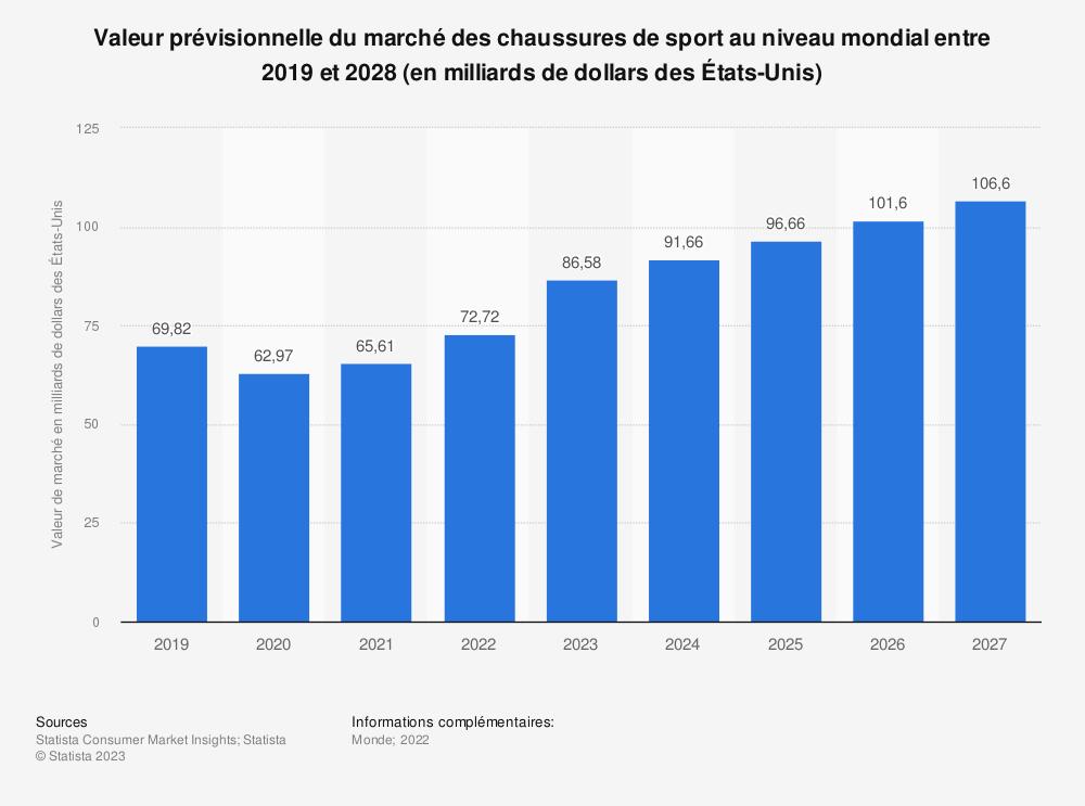 Statistique: Valeur prévisionnelle du marché des chaussures de sport au niveau mondial entre 2019 et 2025 (en milliards de dollars des États-Unis) | Statista
