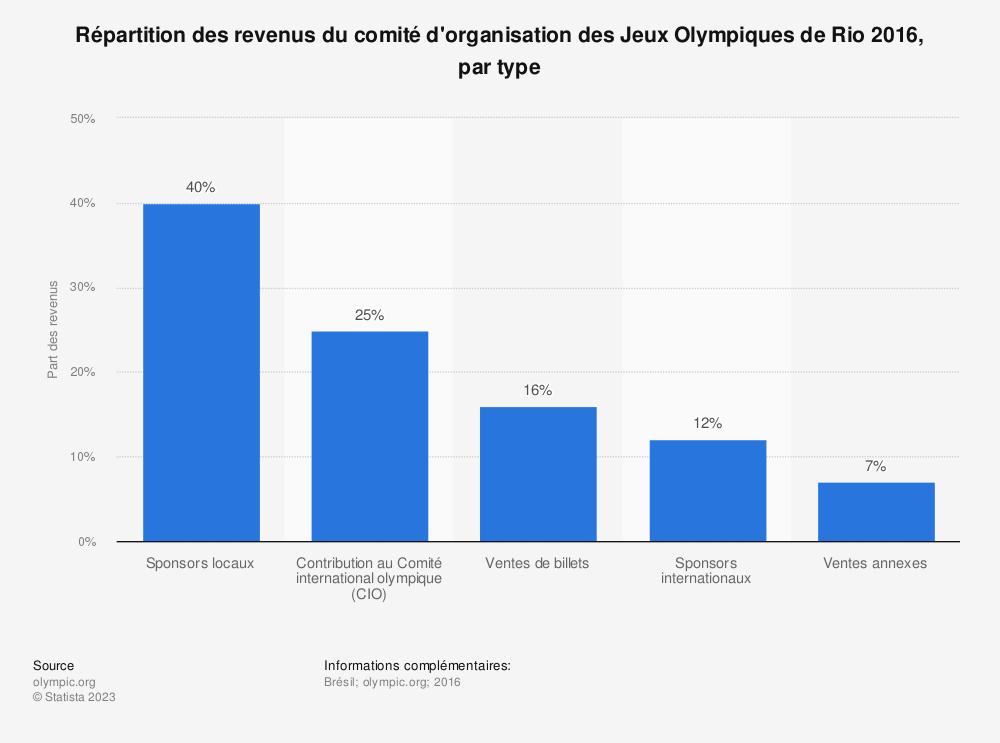 Statistique: Répartition des revenus du comité d'organisation des Jeux Olympiques de Rio 2016, par type | Statista