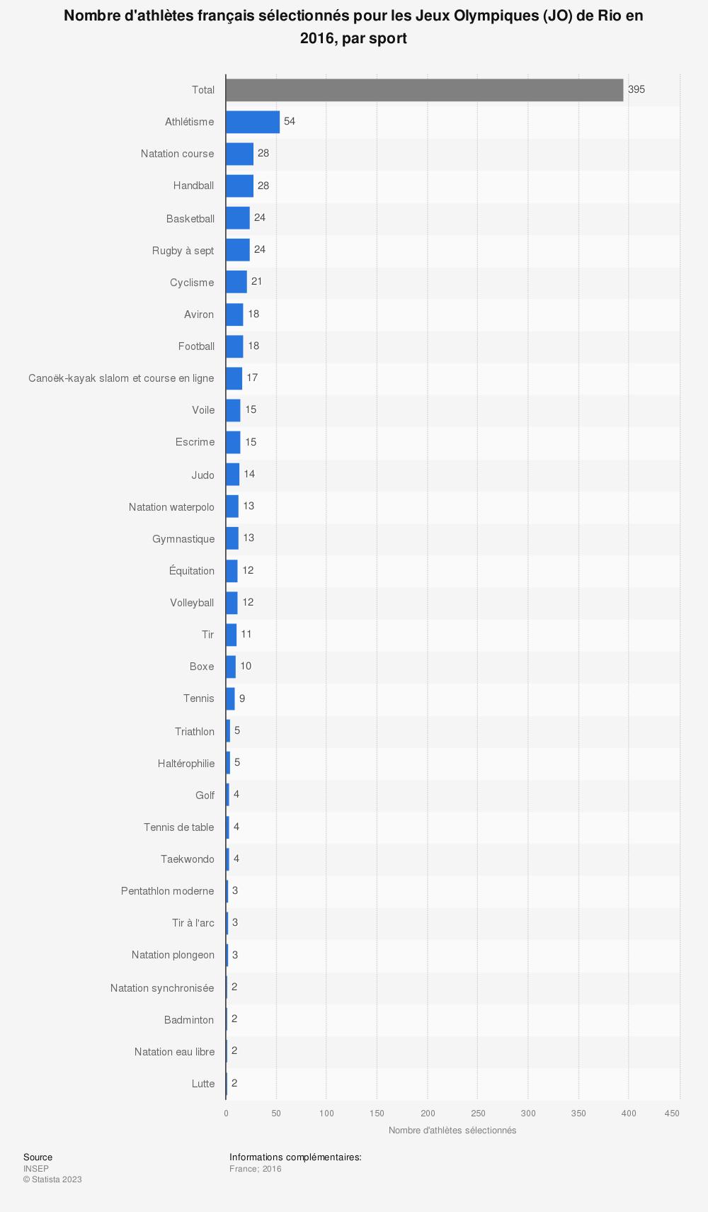 Statistique: Nombre d'athlètes français sélectionnés pour les Jeux Olympiques (JO) de Rio en 2016, par sport | Statista