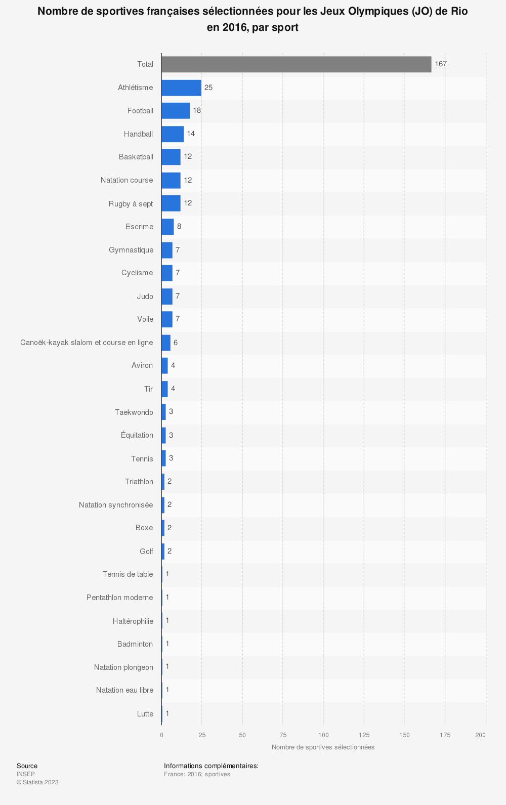 Statistique: Nombre de sportives françaises sélectionnées pour les Jeux Olympiques (JO) de Rio en 2016, par sport | Statista