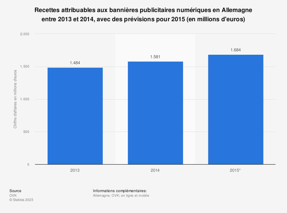 Statistique: Recettes attribuables aux bannières publicitaires numériques en Allemagne entre2013 et2014, avec des prévisions pour2015 (en millions d'euros) | Statista