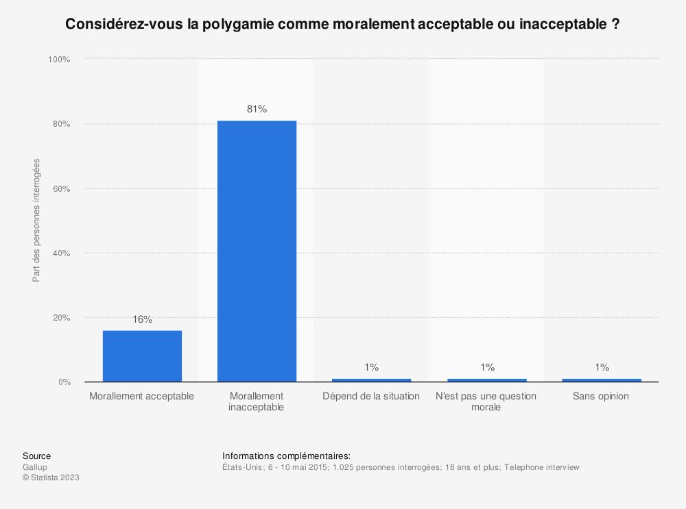 Statistique: Considérez-vous la polygamie comme moralement acceptable ou inacceptable? | Statista