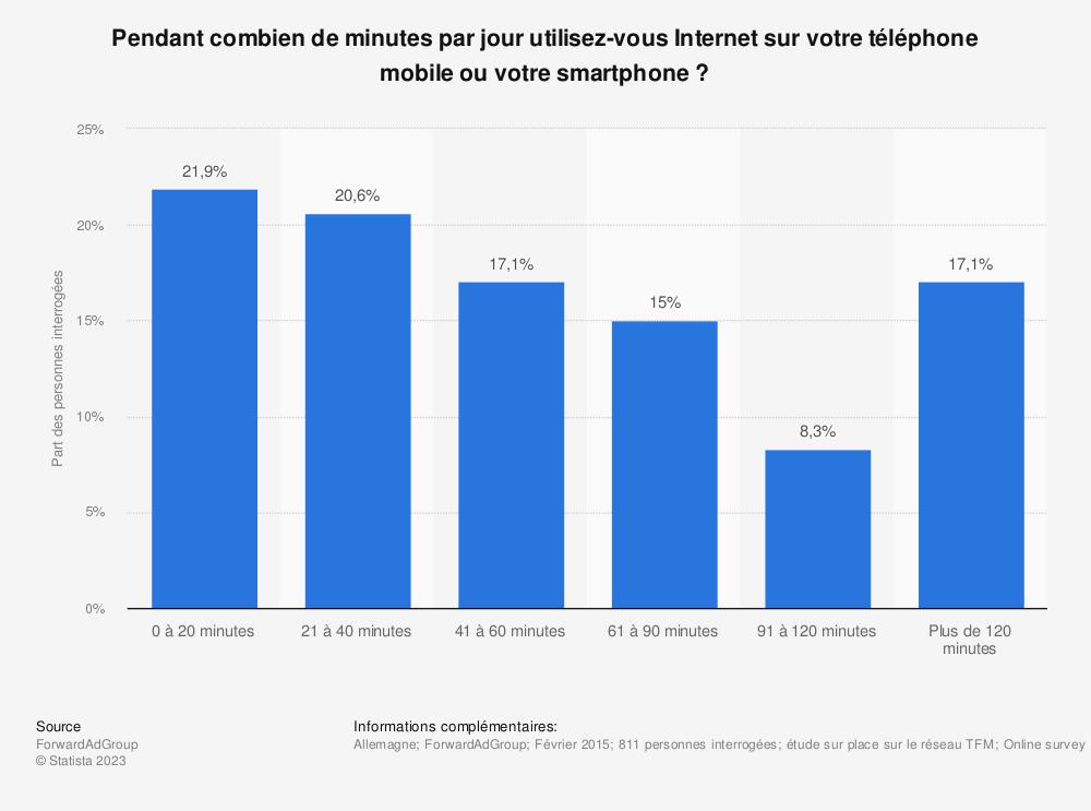 Statistique: Pendant combien de minutes par jour utilisez-vous Internet sur votre téléphone mobile ou votre smartphone? | Statista
