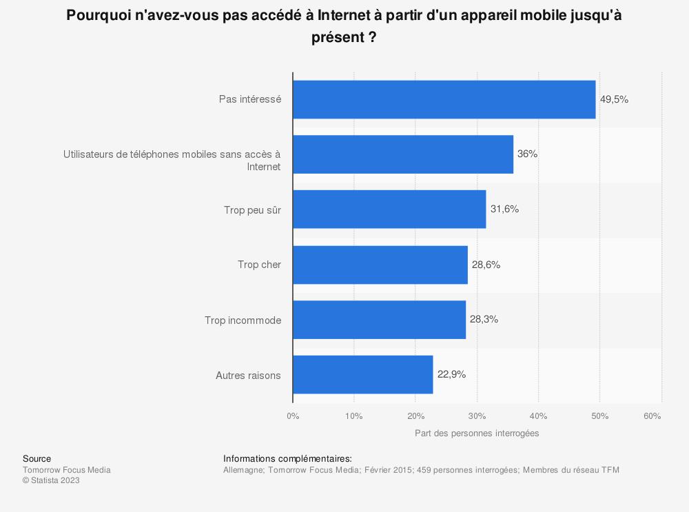 Statistique: Pourquoi n'avez-vous pas accédé à Internet à partir d'un appareil mobile jusqu'à présent?   Statista