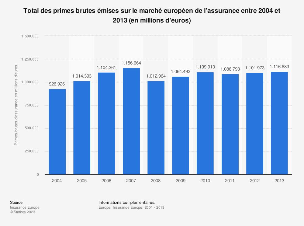 Statistique: Total des primes brutes émises sur le marché européen de l'assurance entre 2004 et 2013 (en millions d'euros) | Statista