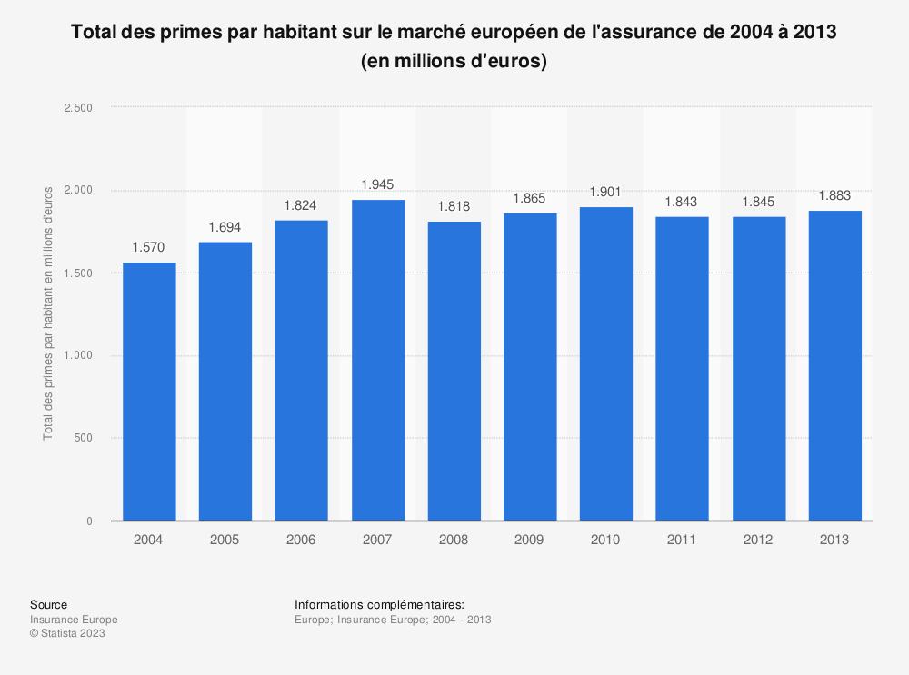 Statistique: Total des primes par habitant sur le marché européen de l'assurance de 2004 à 2013 (en millions d'euros) | Statista