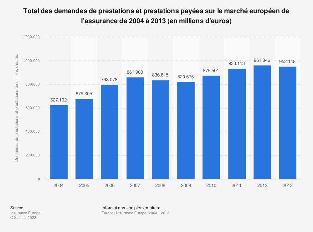 Statistique: Total des demandes de prestations et prestations payées sur le marché européen de l'assurance de 2004 à 2013 (en millions d'euros) | Statista