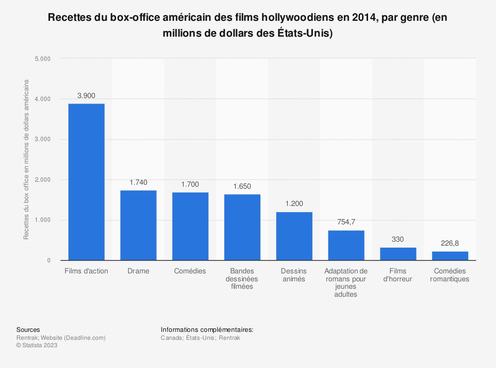 Statistique: Recettes du box-office américain des films hollywoodiens en 2014, par genre (en millions de dollars des États-Unis) | Statista