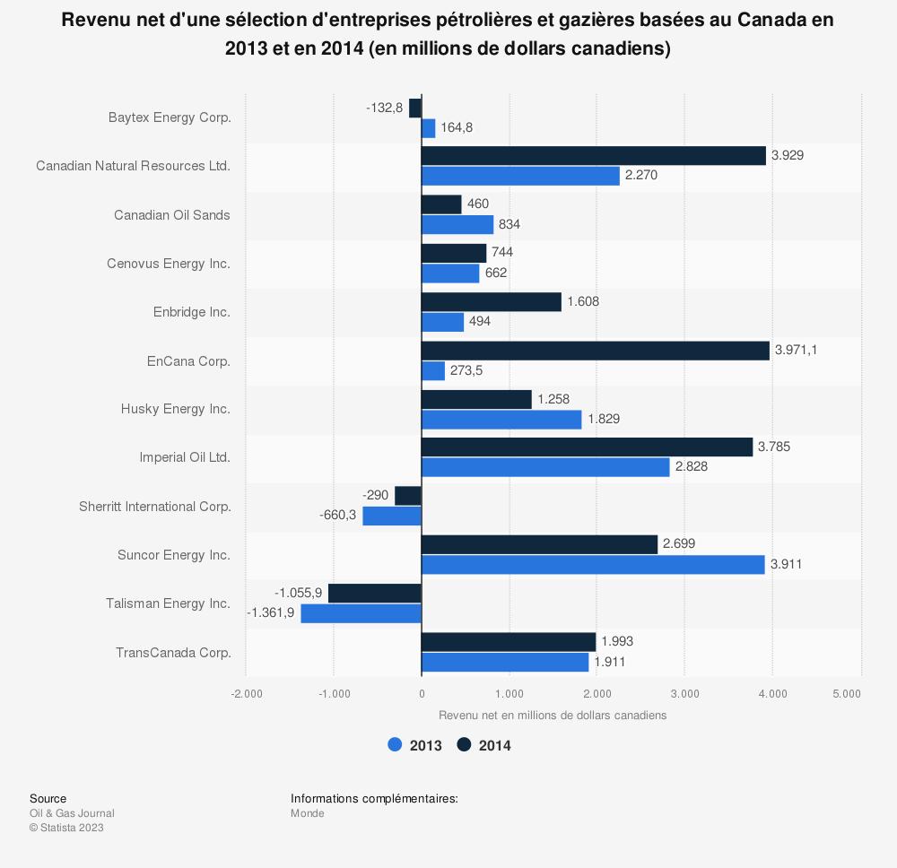 Statistique: Revenu net d'une sélection d'entreprises pétrolières et gazières basées au Canada en 2013 et en 2014 (en millions de dollars canadiens) | Statista