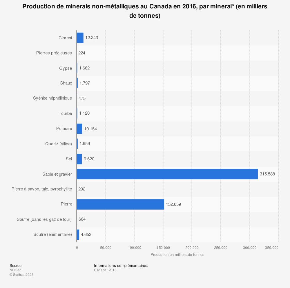 Statistique: Production de minerais non-métalliques au Canada en 2016, par minerai* (en milliers de tonnes) | Statista