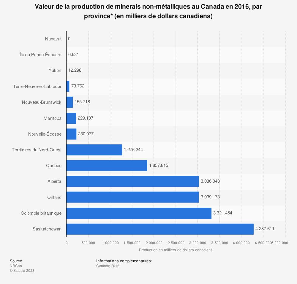 Statistique: Valeur de la production de minerais non-métalliques au Canada en 2016, par province* (en milliers de dollars canadiens) | Statista
