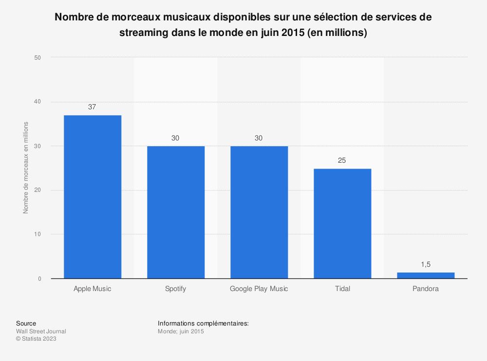 Statistique: Nombre de morceaux musicaux disponibles sur une sélection de services de streaming dans le monde en juin 2015 (en millions) | Statista